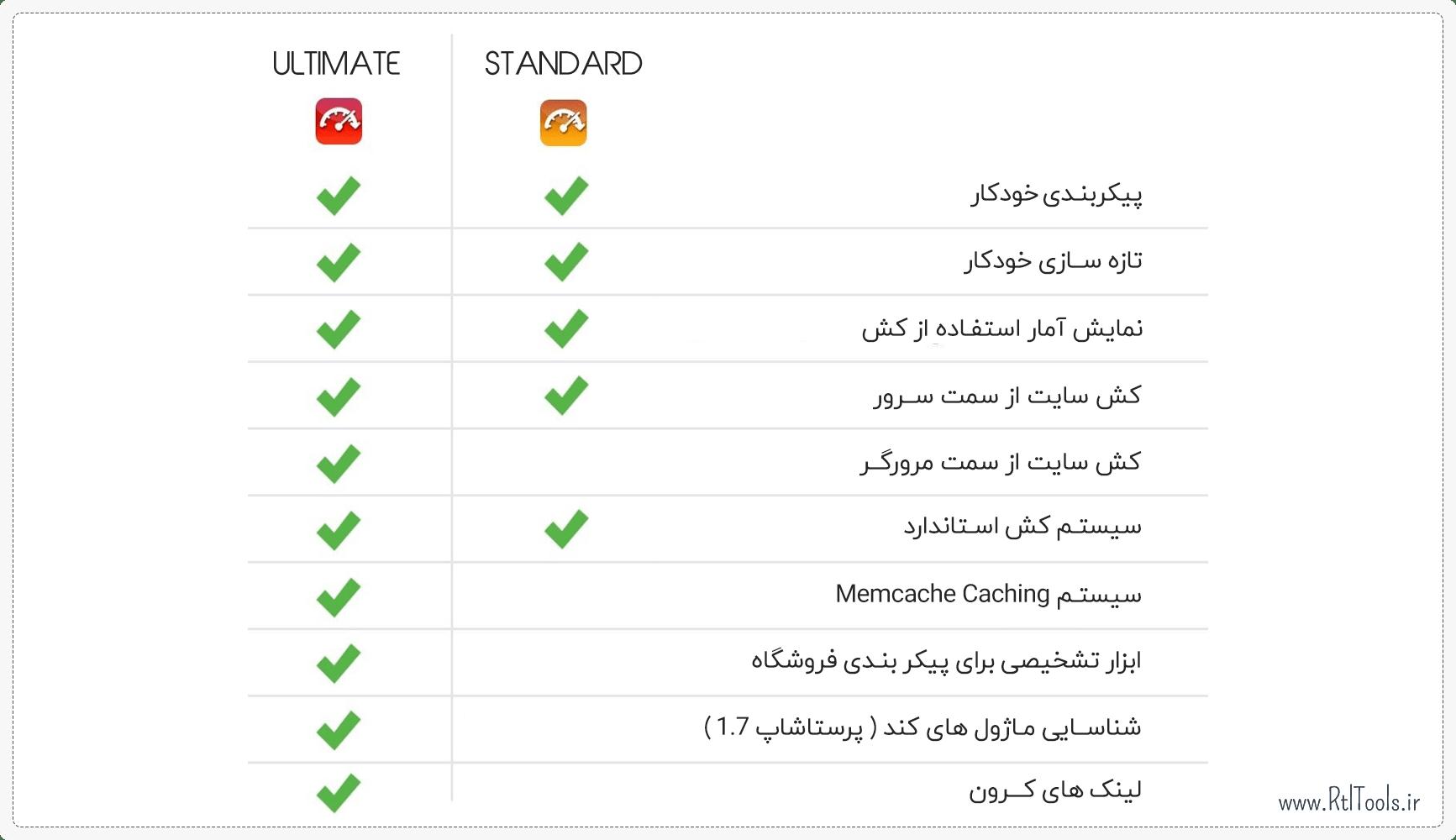 مقایسه نسخه های مختلف ماژول | Page Cache Ultimate Module